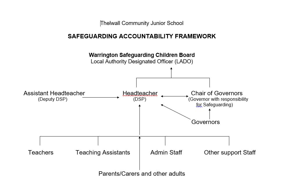 Safeguarding Accountability Framework